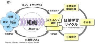 育成力三要素3_20150513.JPG