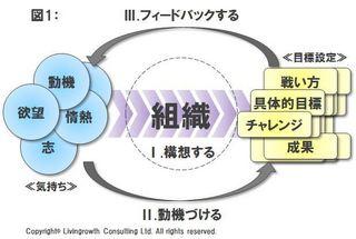 育成力三要素_20150513.JPG